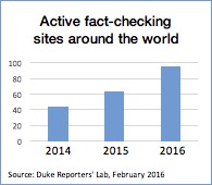 Active Fact-checkers 2016