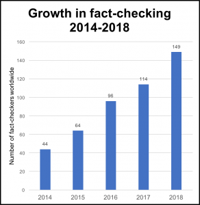 2018 fact-checking census
